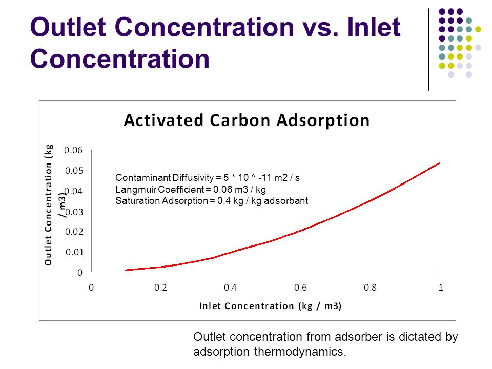 Outlet Concentration vs. Inlet Concentration