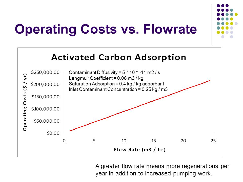 Operating Costs vs. Flowrate