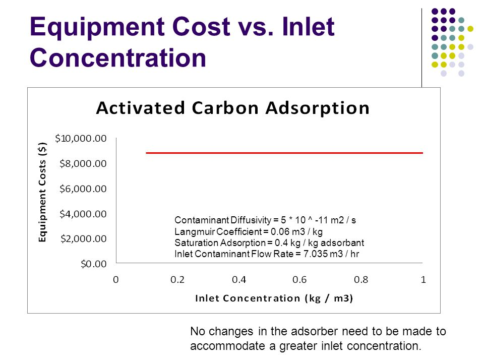 Equipment Cost vs. Inlet Concentration