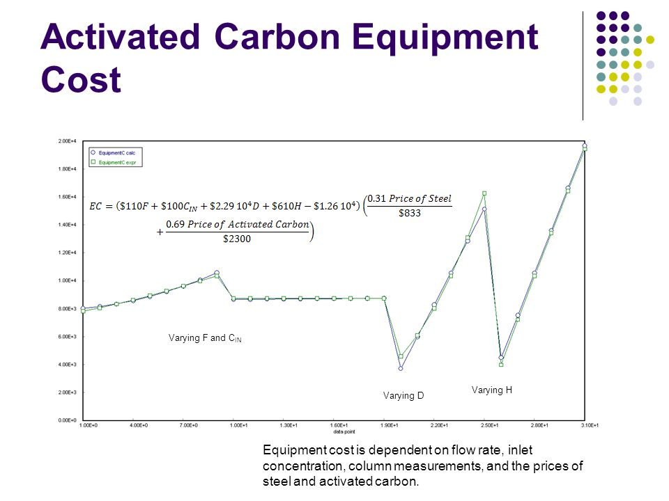 Activated Carbon Equipment Cost
