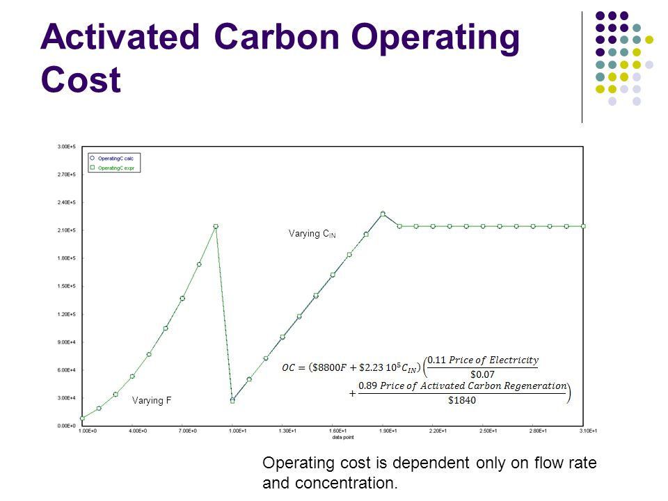 Activated Carbon Operating Cost