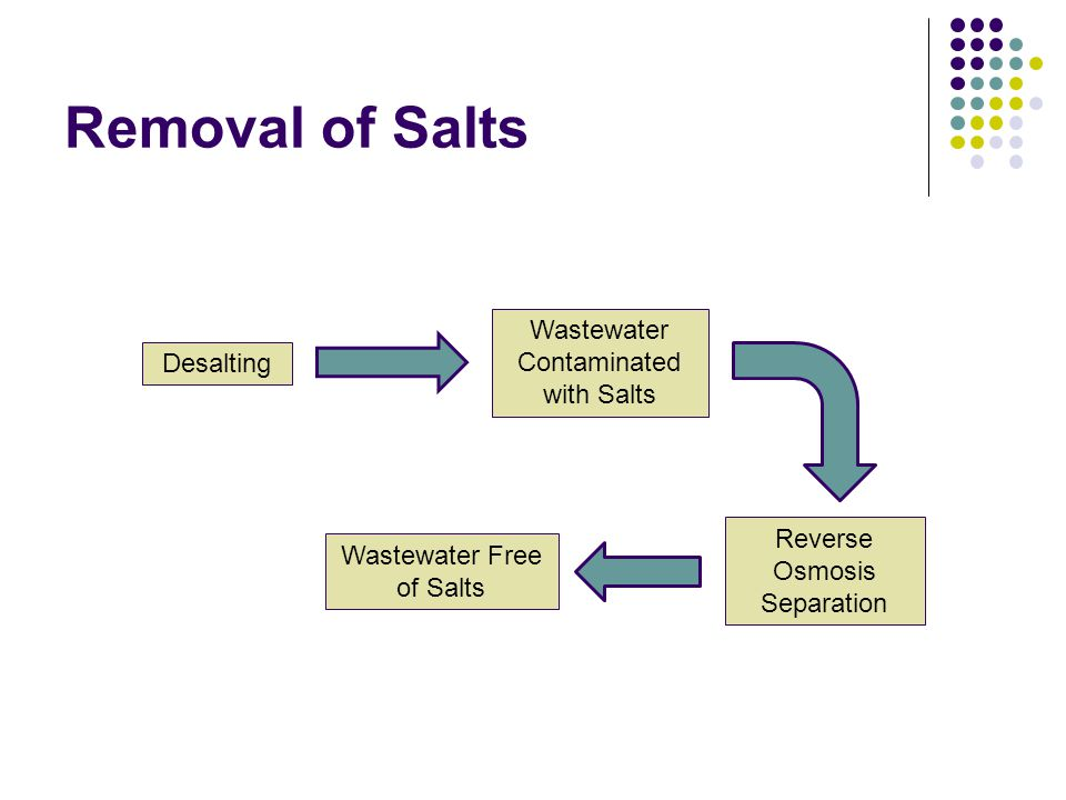 Removal of Salts Wastewater Contaminated with Salts Desalting