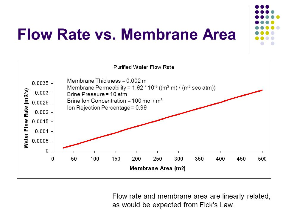 Flow Rate vs. Membrane Area