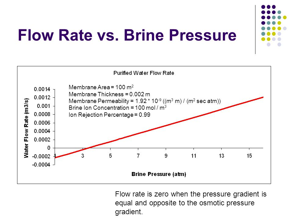 Flow Rate vs. Brine Pressure