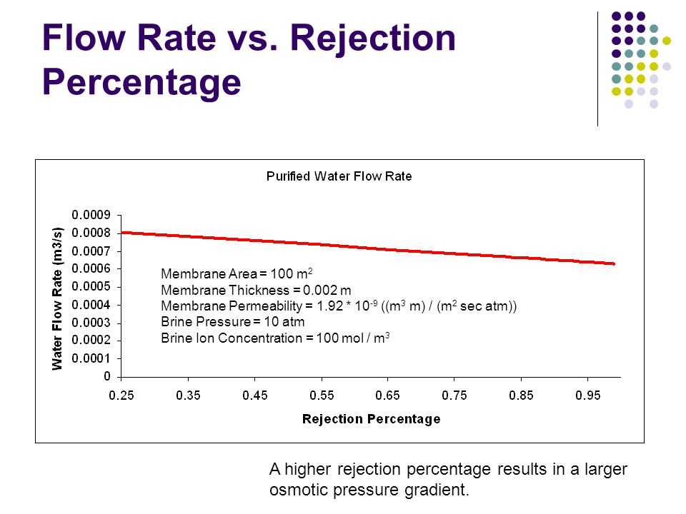 Flow Rate vs. Rejection Percentage