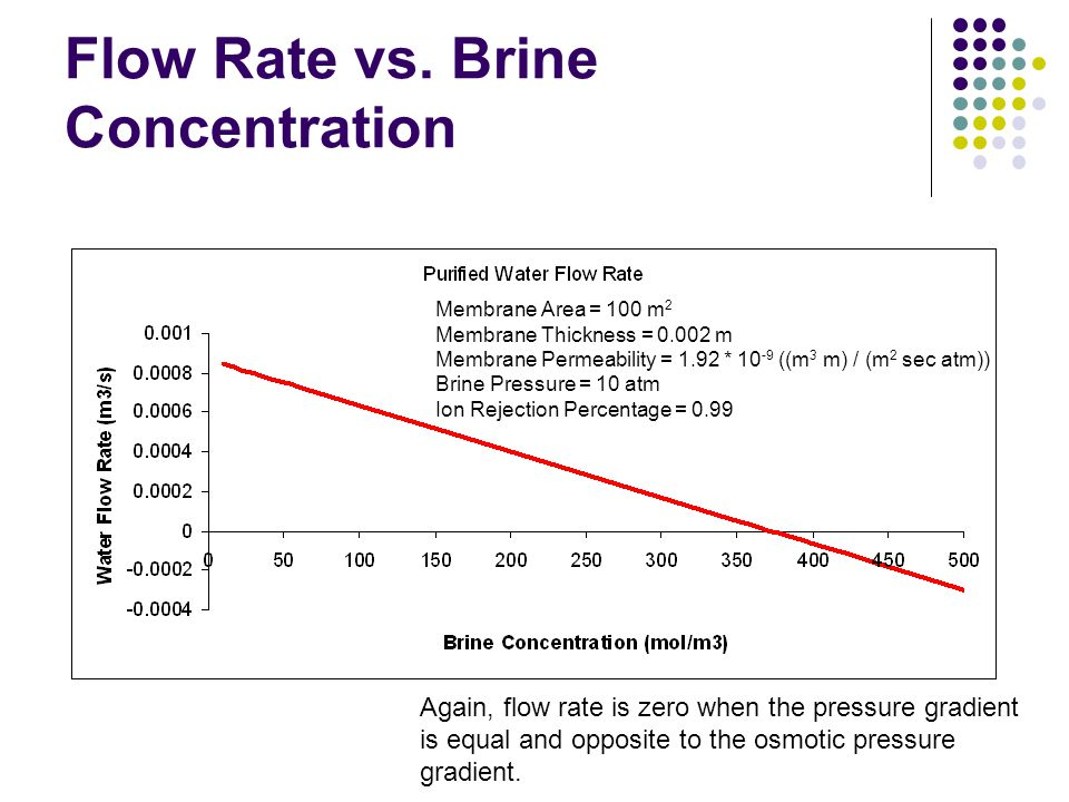 Flow Rate vs. Brine Concentration