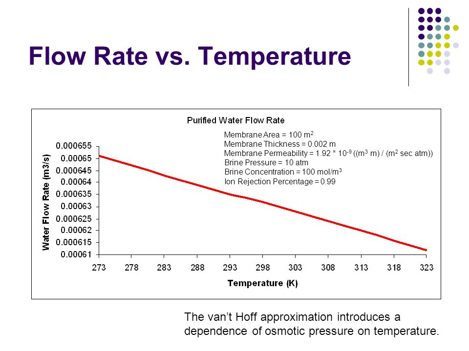 Flow Rate vs. Temperature