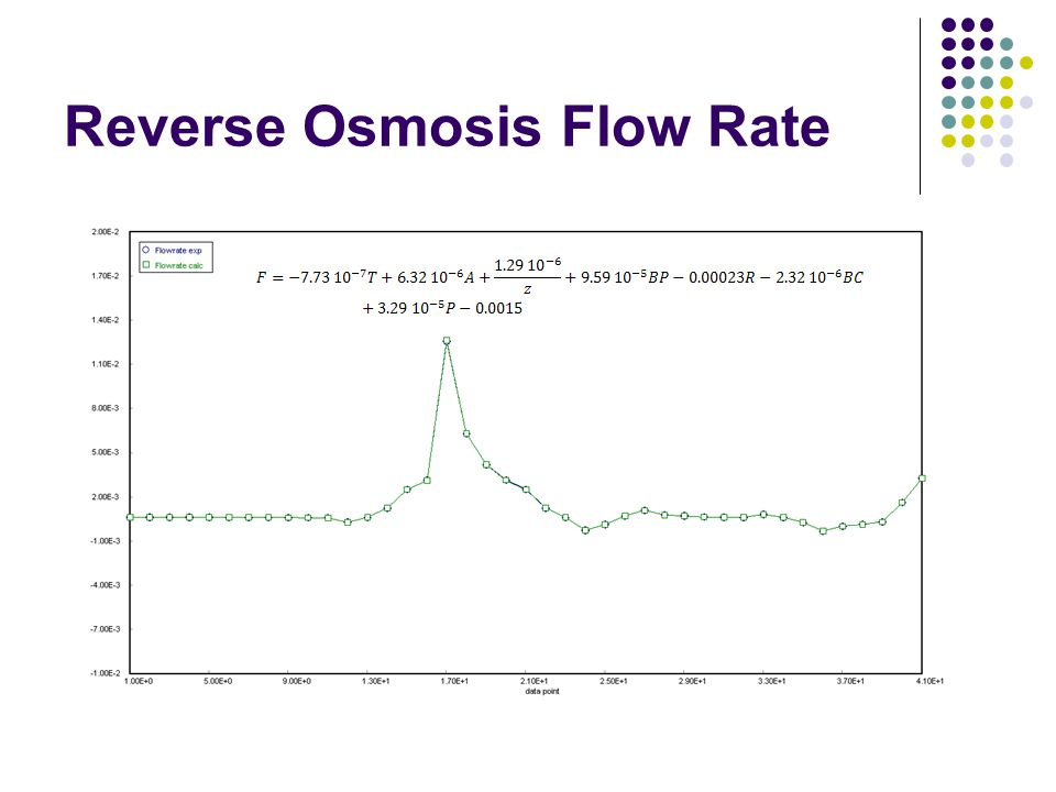 Reverse Osmosis Flow Rate