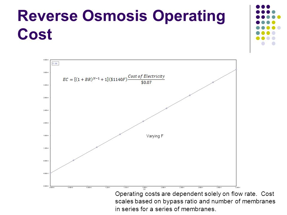 Reverse Osmosis Operating Cost
