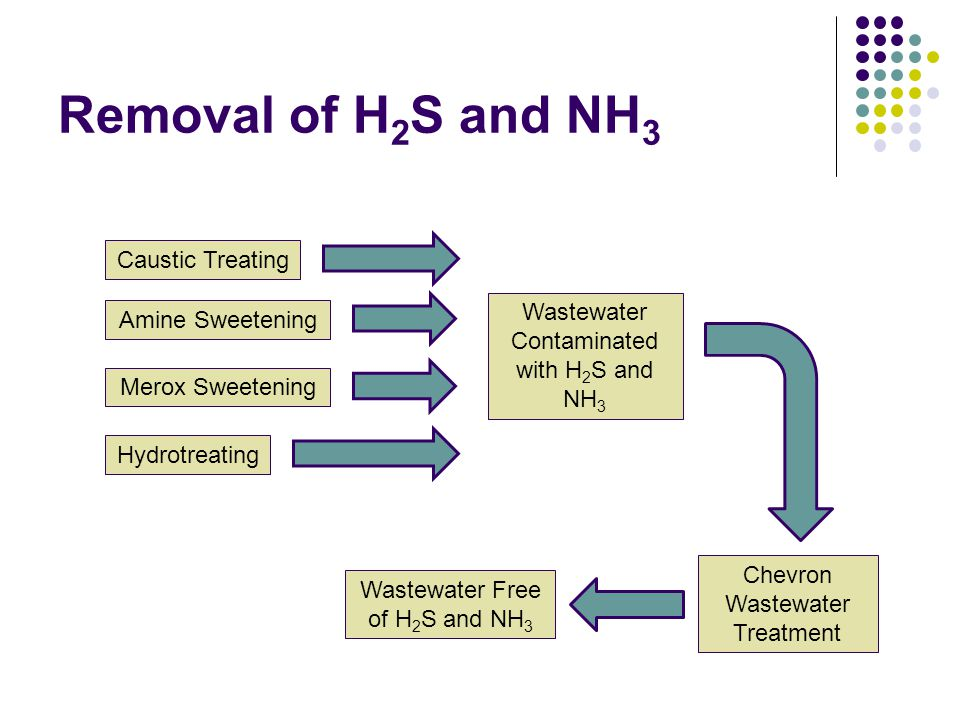 Removal of H2S and NH3 Caustic Treating
