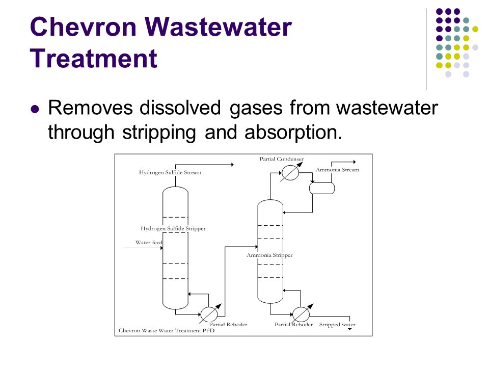 Chevron Wastewater Treatment