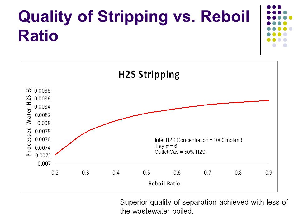 Quality of Stripping vs. Reboil Ratio