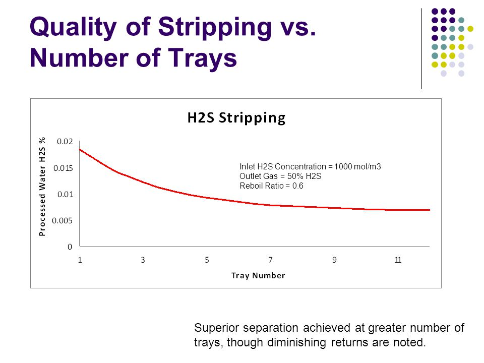 Quality of Stripping vs. Number of Trays