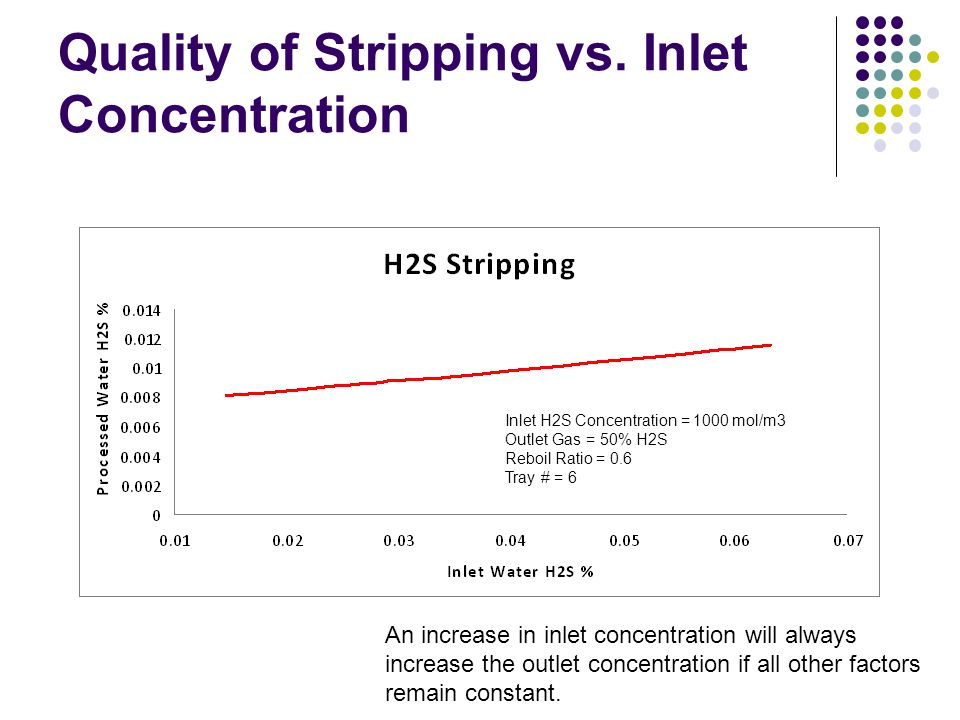 Quality of Stripping vs. Inlet Concentration