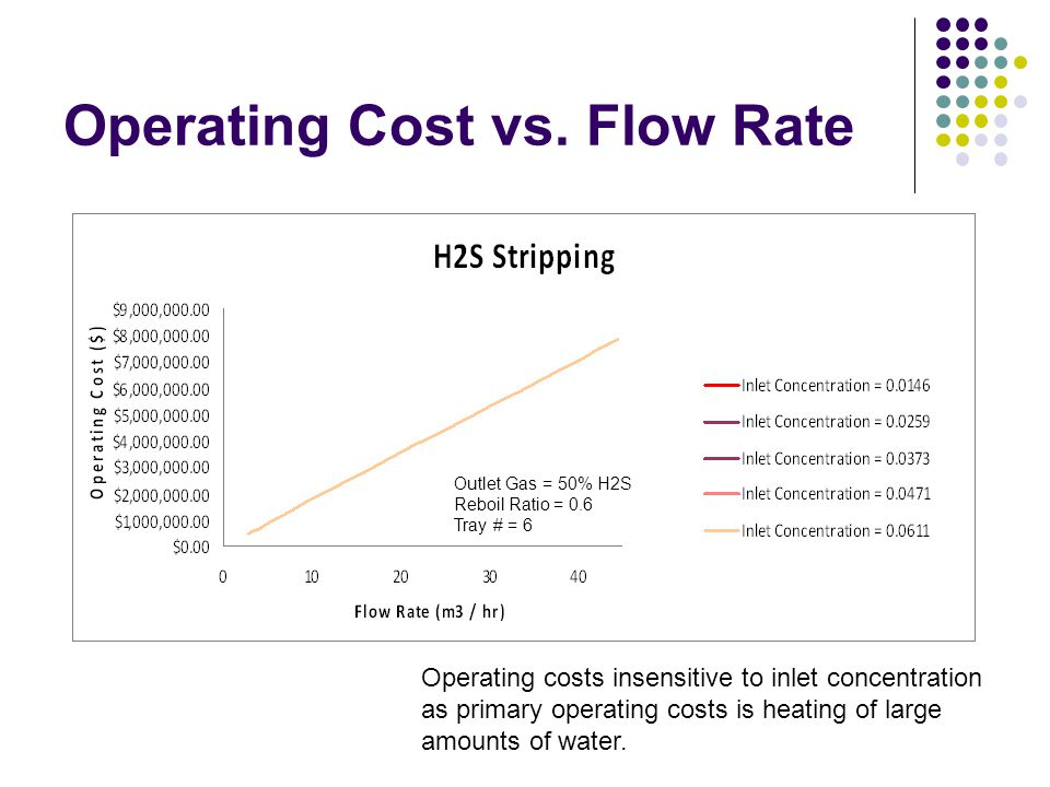 Operating Cost vs. Flow Rate