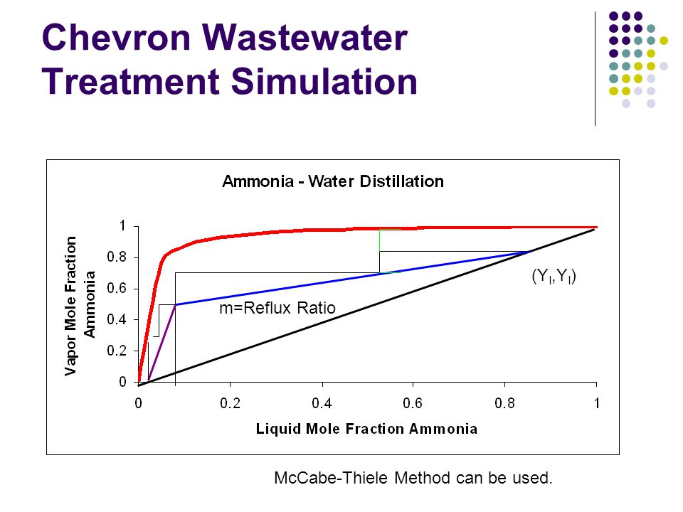 Chevron Wastewater Treatment Simulation
