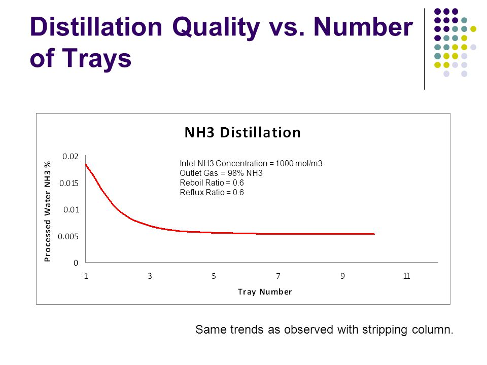 Distillation Quality vs. Number of Trays