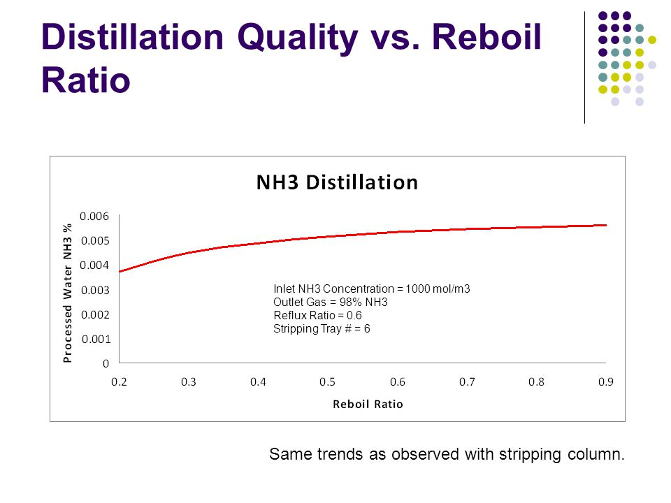Distillation Quality vs. Reboil Ratio