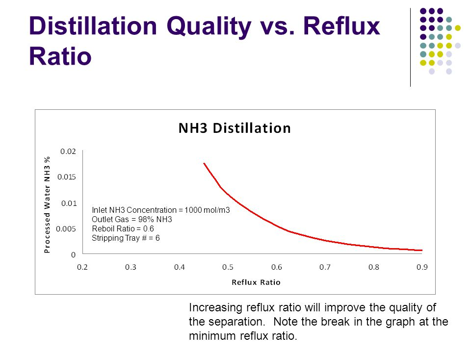 Distillation Quality vs. Reflux Ratio