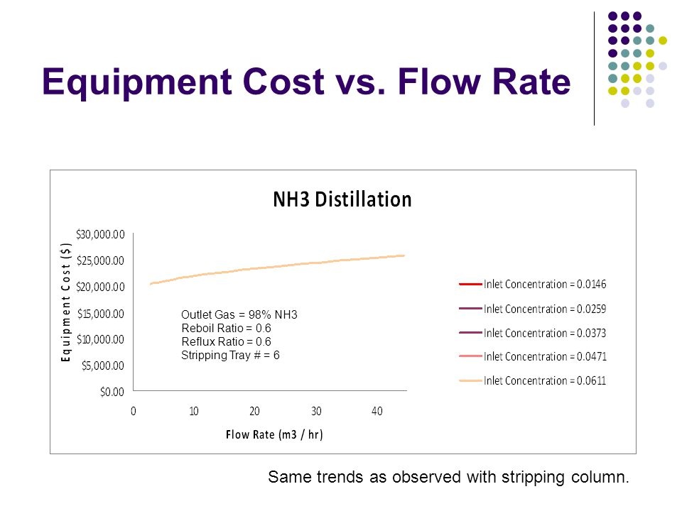 Equipment Cost vs. Flow Rate