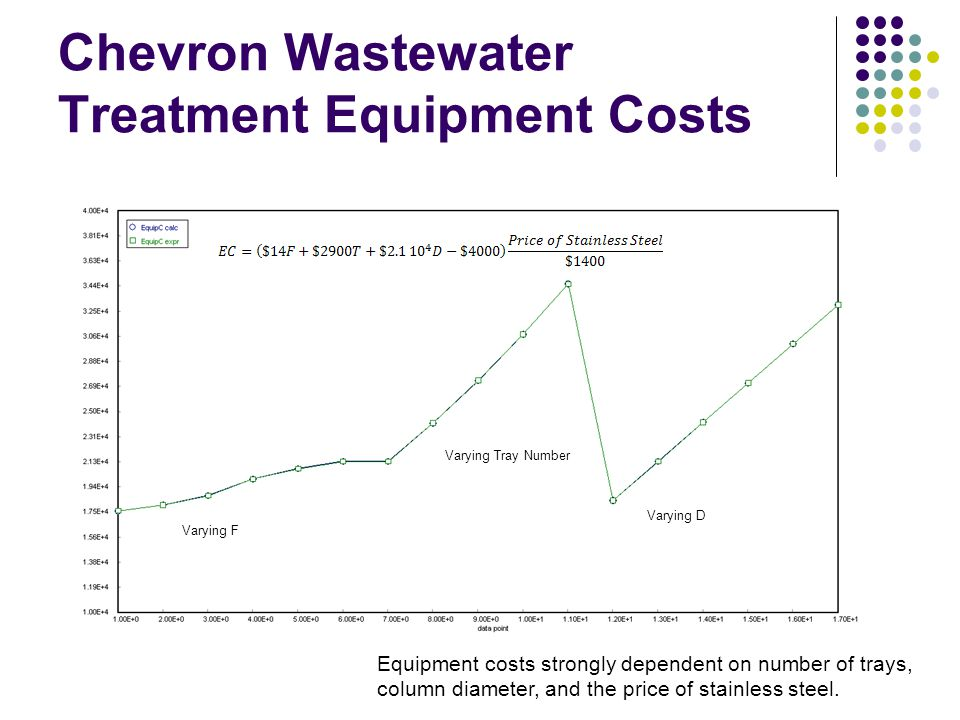 Chevron Wastewater Treatment Equipment Costs