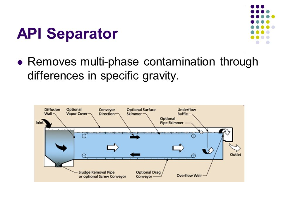 API Separator Removes multi-phase contamination through differences in specific gravity.