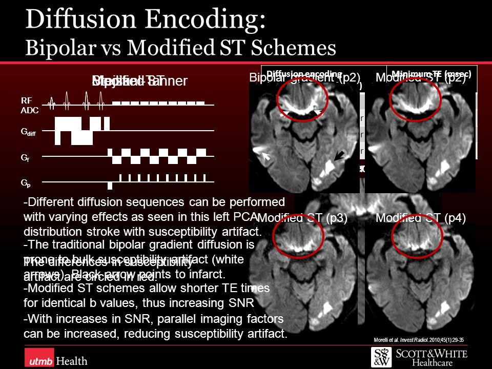 Diffusion Encoding: Bipolar vs Modified ST Schemes