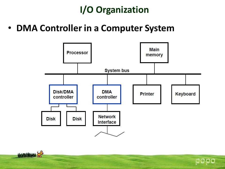 DMA Controller in a Computer System