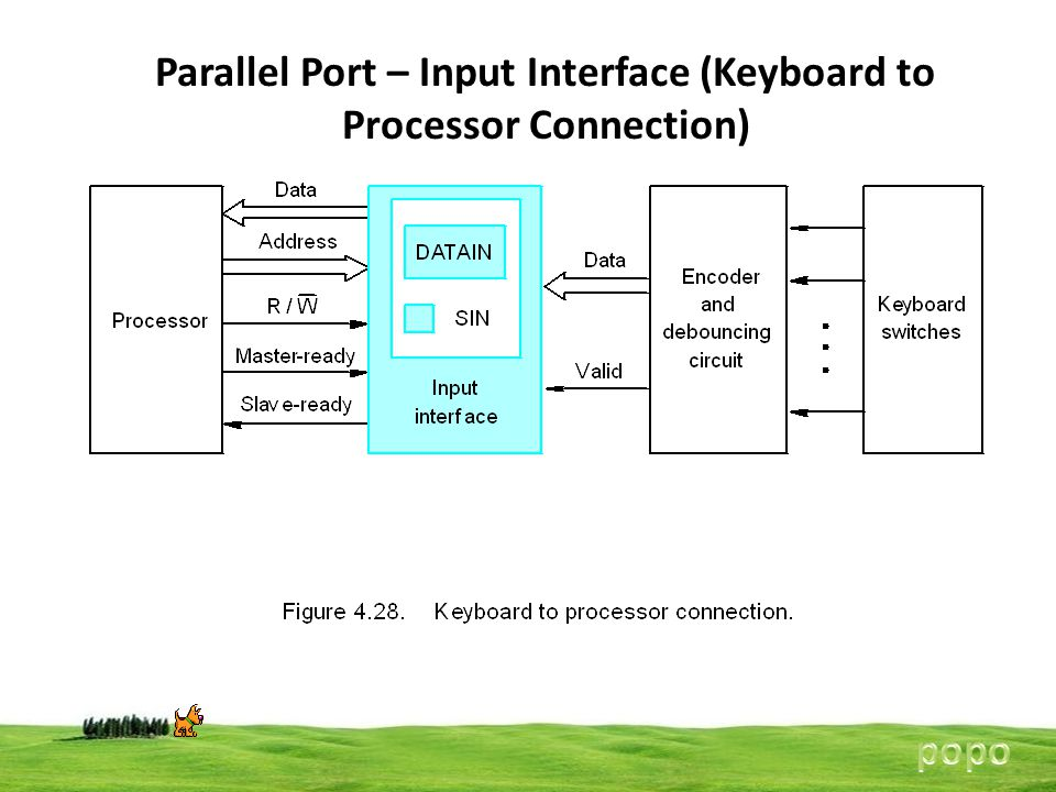 Parallel Port – Input Interface (Keyboard to Processor Connection)
