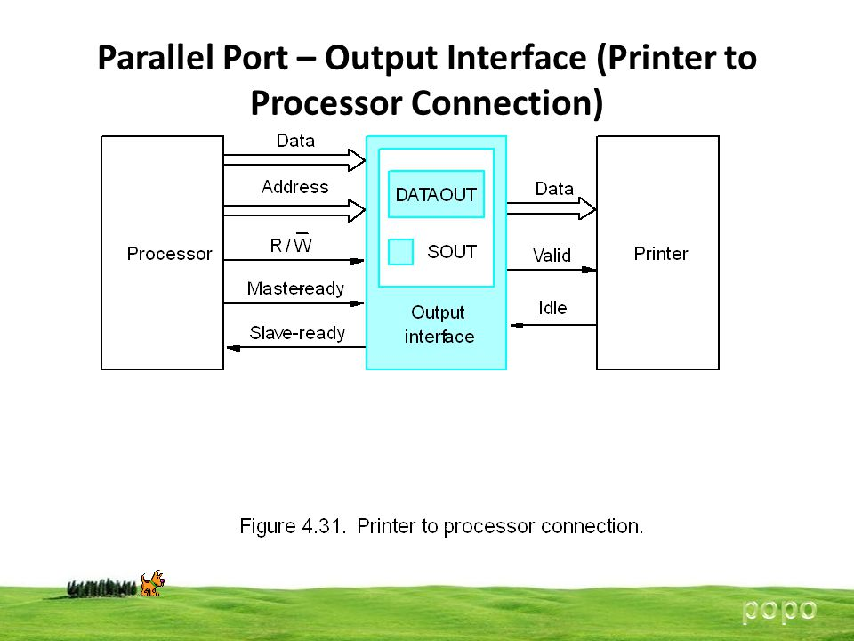 Parallel Port – Output Interface (Printer to Processor Connection)
