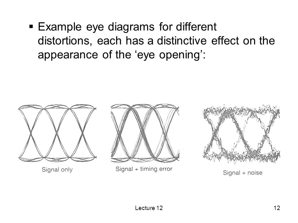 Example eye diagrams for different distortions, each has a distinctive effect on the appearance of the 'eye opening':