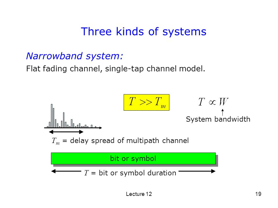 Three kinds of systems Narrowband system: