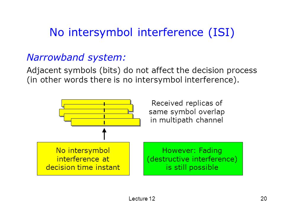 how to avoid intersymbol interference
