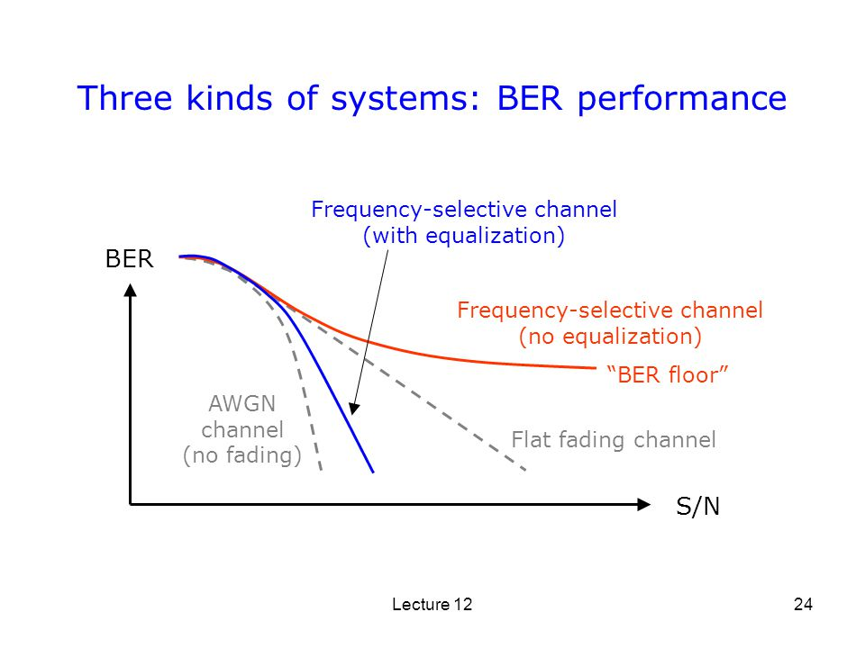 Three kinds of systems: BER performance
