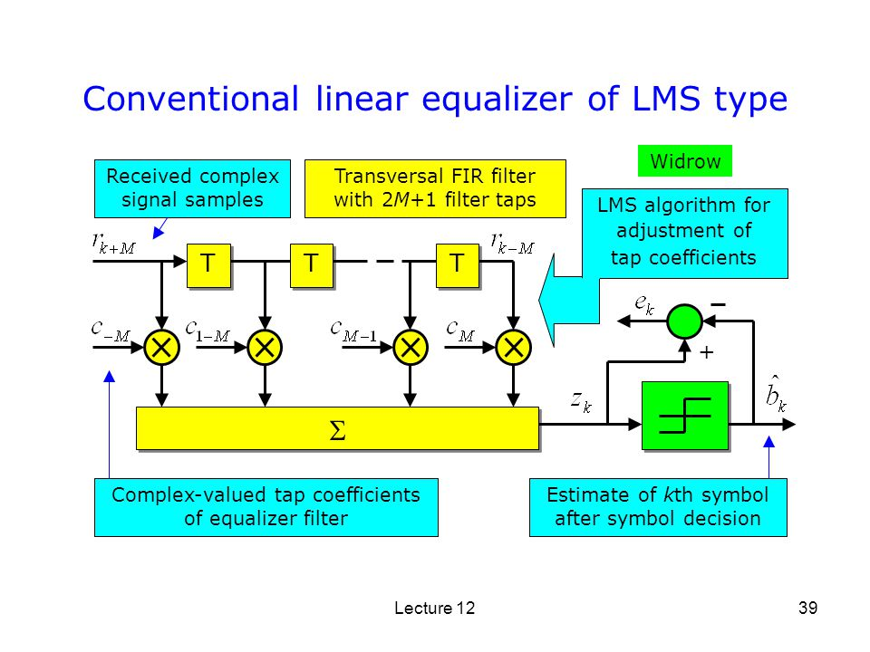 Conventional linear equalizer of LMS type