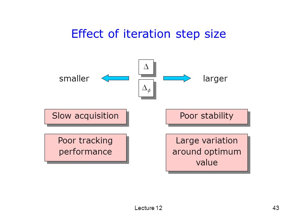 Effect of iteration step size