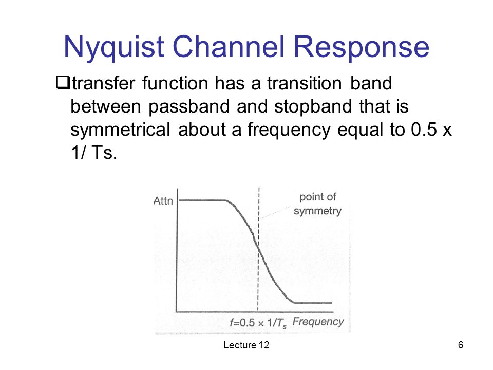 Nyquist Channel Response
