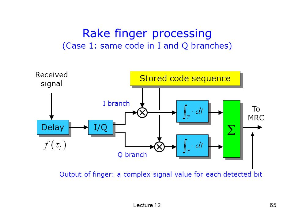  Rake finger processing (Case 1: same code in I and Q branches)