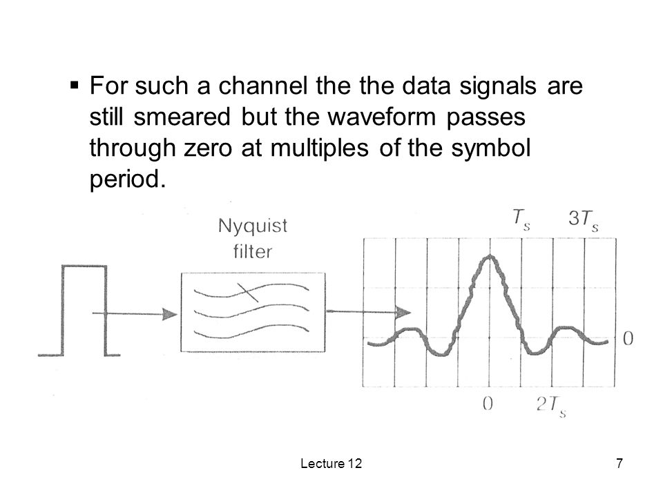 For such a channel the the data signals are still smeared but the waveform passes through zero at multiples of the symbol period.