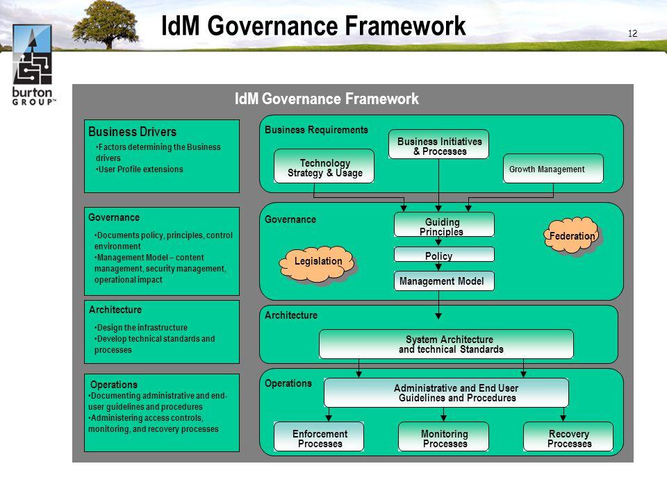 IdM Governance Framework