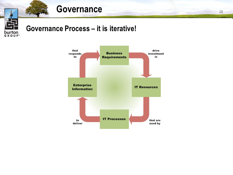 Governance Governance Process – it is iterative! www.burtongroup.com