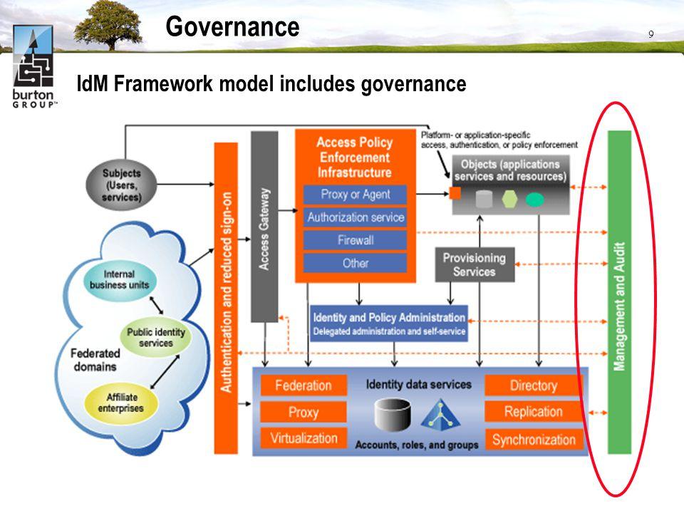 Governance IdM Framework model includes governance DAVE