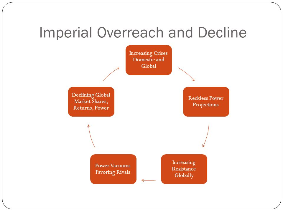 Imperial Overreach and Decline
