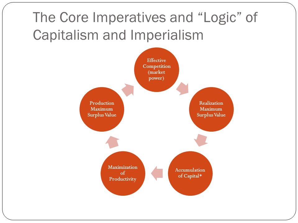The Core Imperatives and Logic of Capitalism and Imperialism