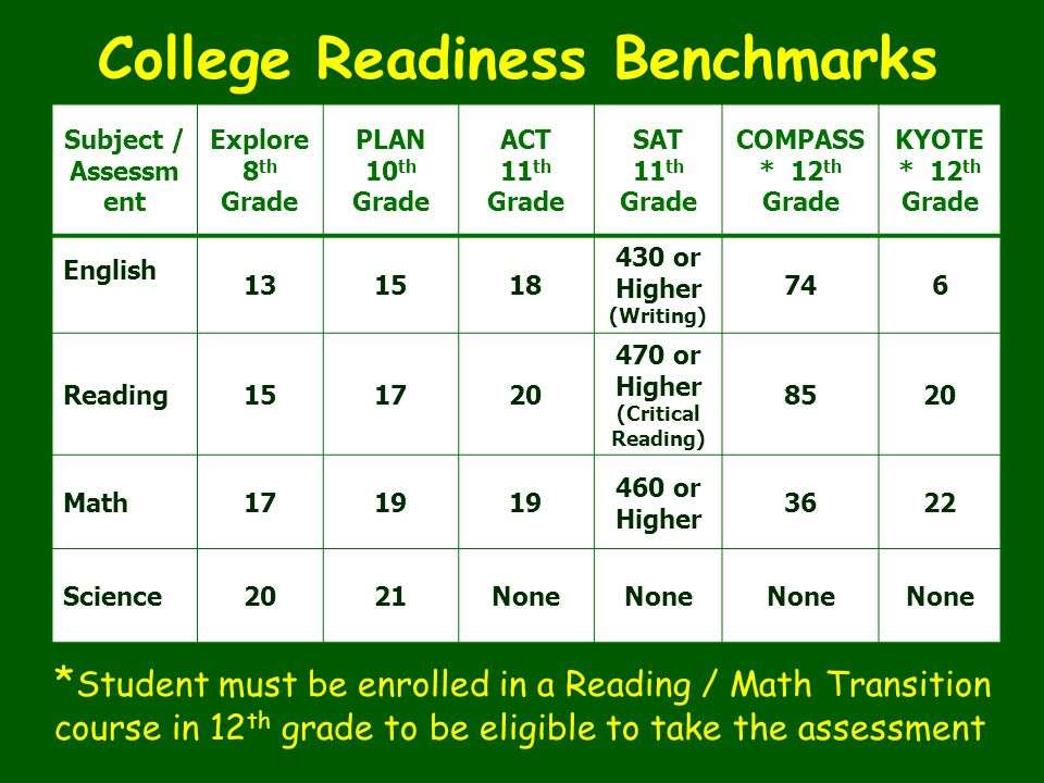 College Readiness Benchmarks 470 or Higher (Critical Reading)