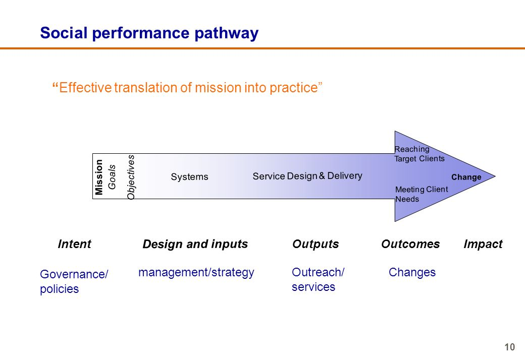 Social performance pathway