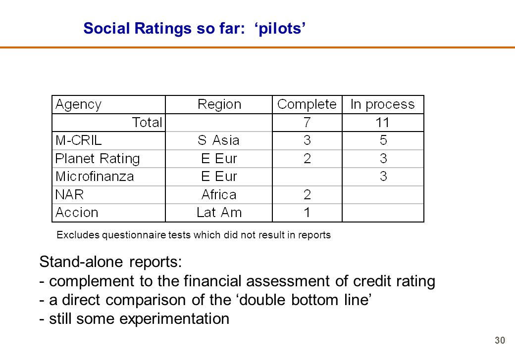 Social Ratings so far: 'pilots'