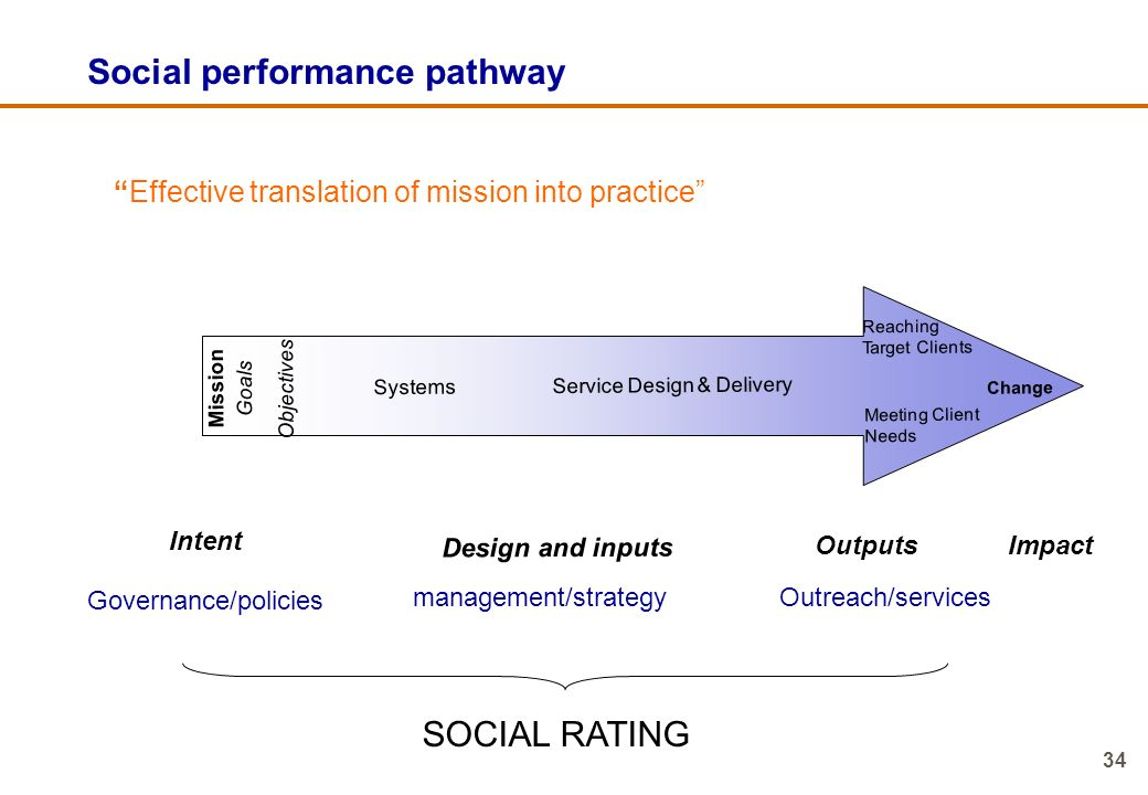 Social performance pathway