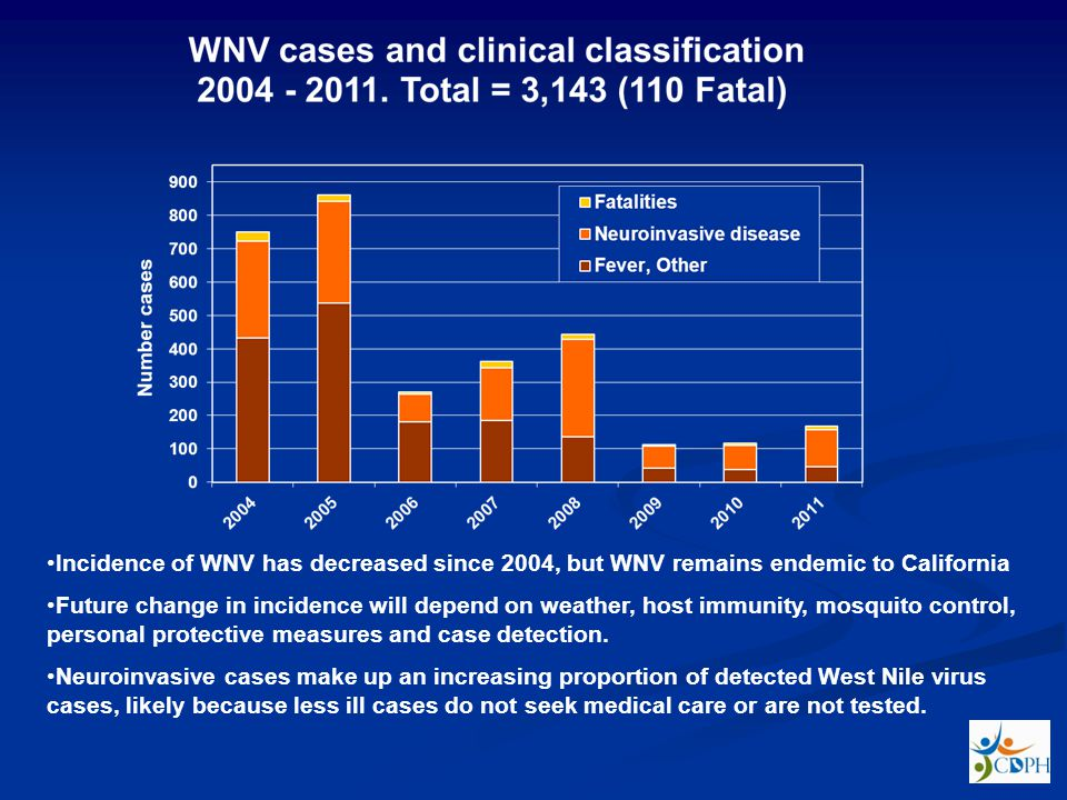 Incidence of WNV has decreased since 2004, but WNV remains endemic to California
