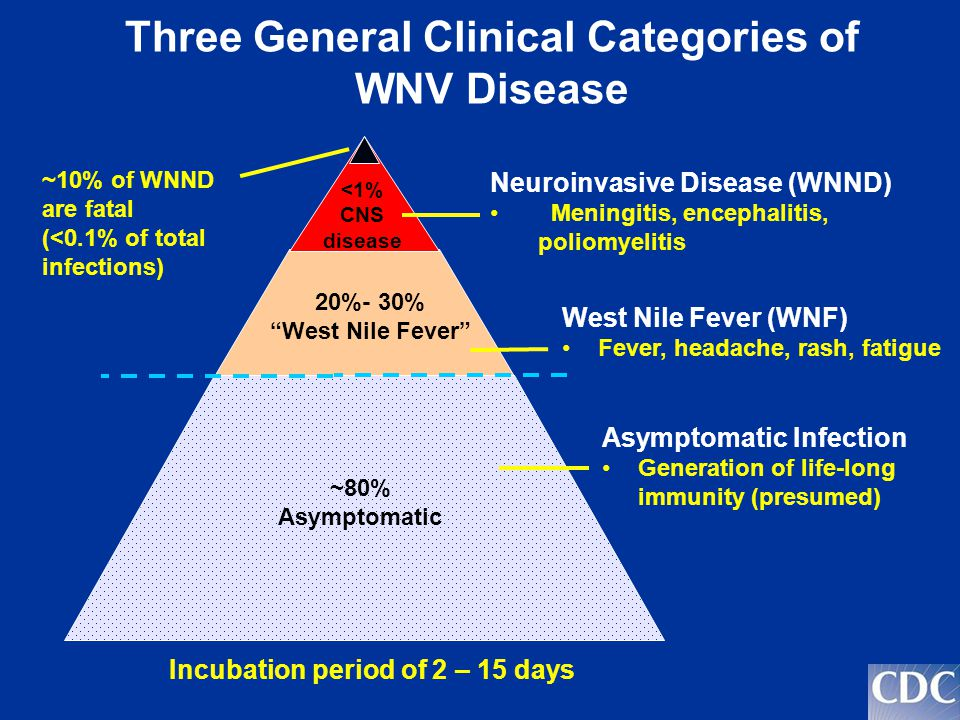 Three General Clinical Categories of WNV Disease